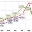 Analiza - Piata auto din Romania in primele 7 luni din 2020
